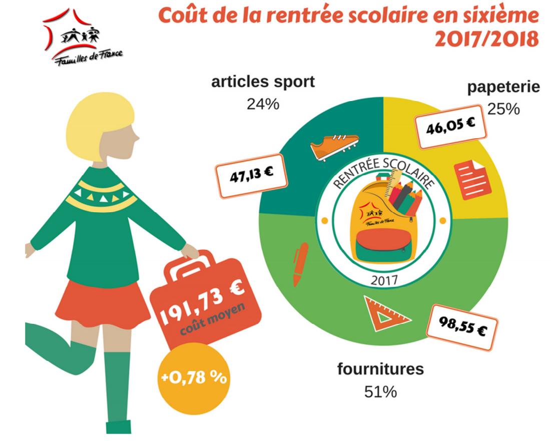 Coût rentrée scolaire Famille de France