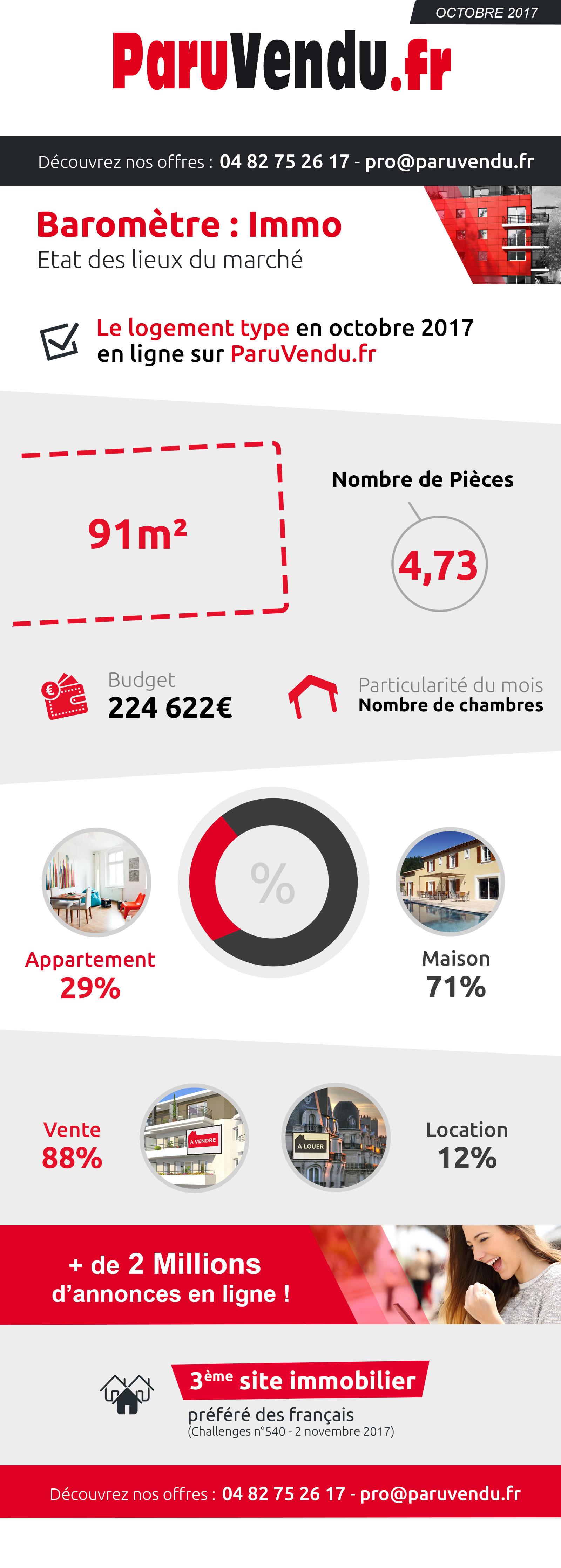 État des lieux du marché immobilier – Octobre 2017